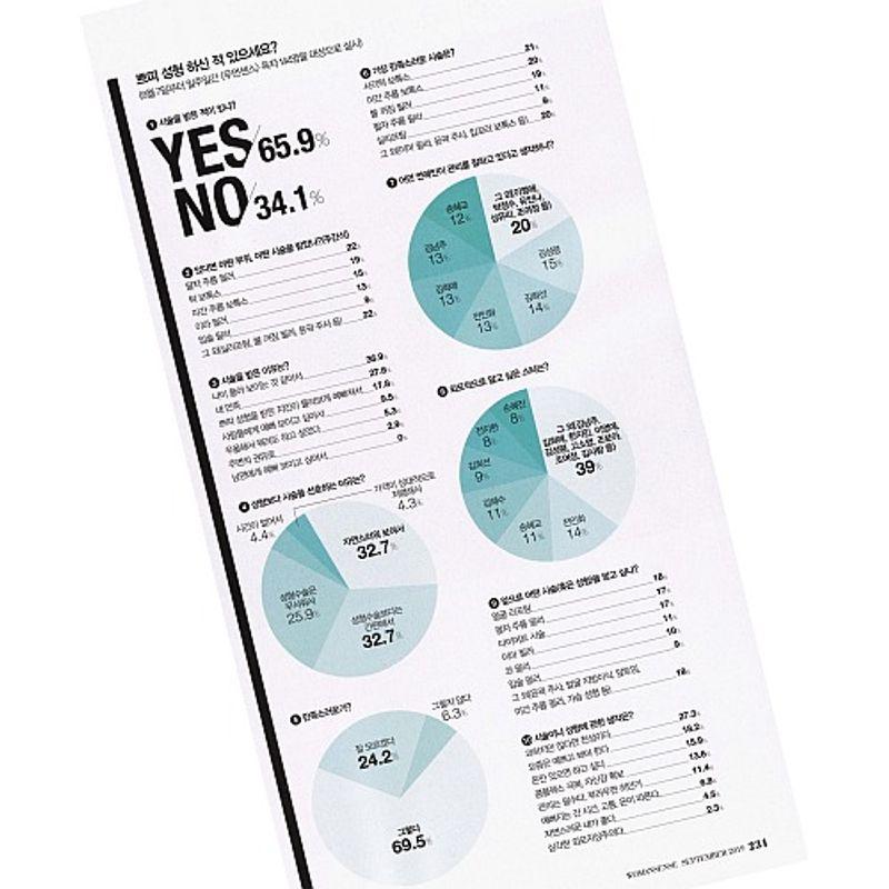 韓国女性144人に訊く【プチ整形】の本音と、人気の施術は?《韓国ビューティ》